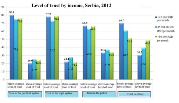 Trust as a Precondition for Successful Reforms
